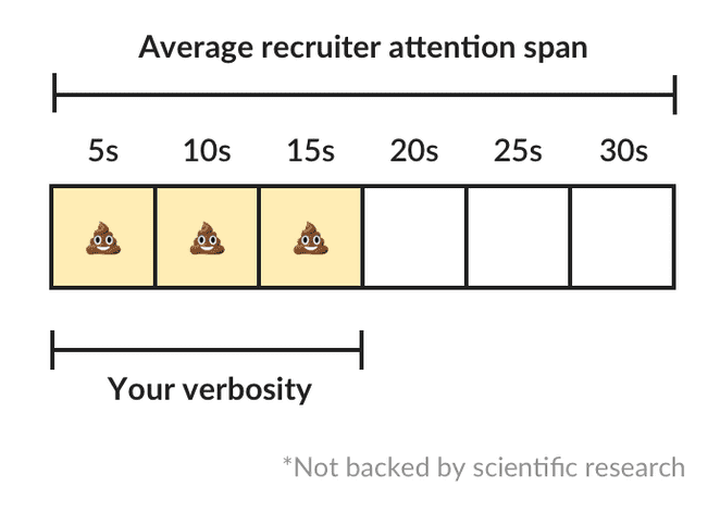 recruiter attention span